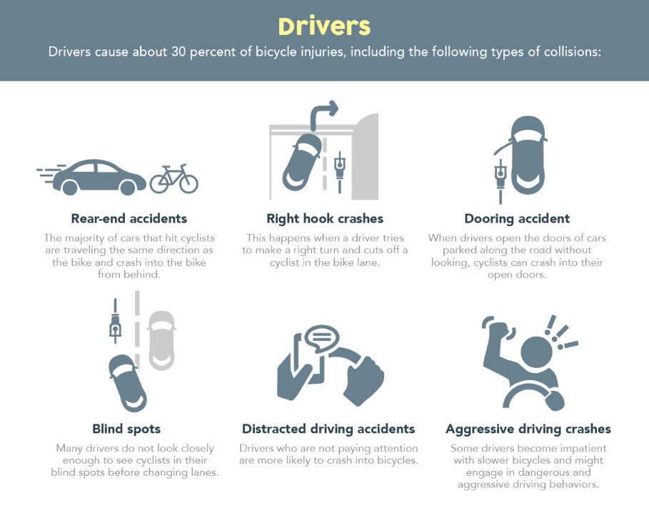 car and bicycle accidents