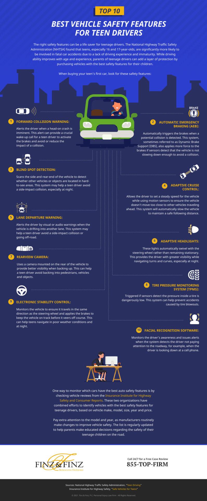 Teen Drivers Infographic - Finz & Finz